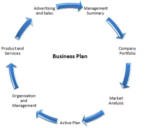 Business plan for electronics store